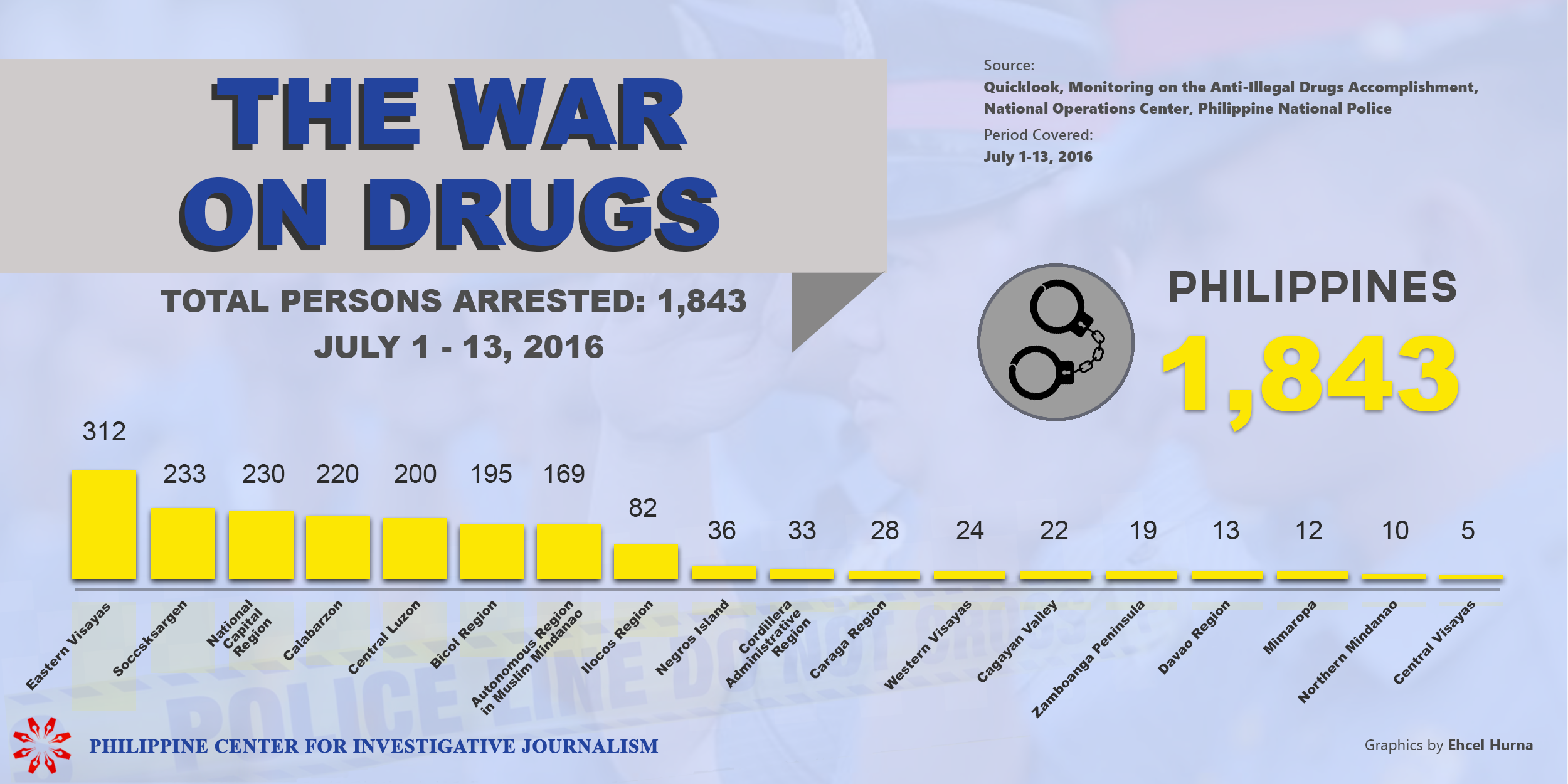 PCIJ. Drug War, Arrested, kuly 1-13, 2016