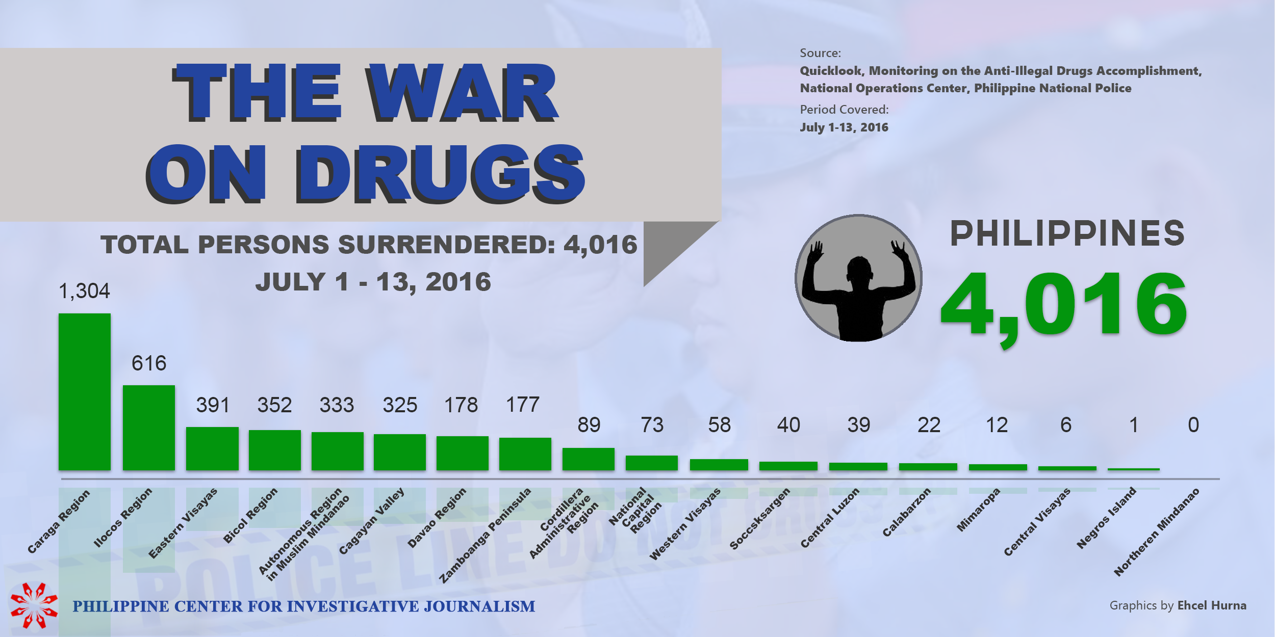 PCIJ. Drug War, Surrendered, july 1-13, 2016