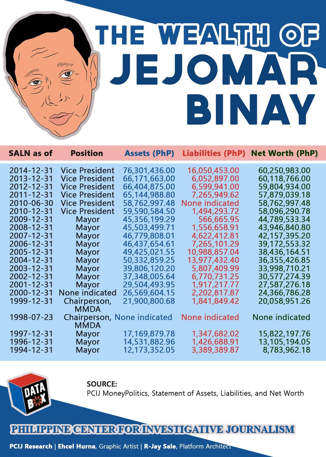 PCIJ. Binay SALN may 2016
