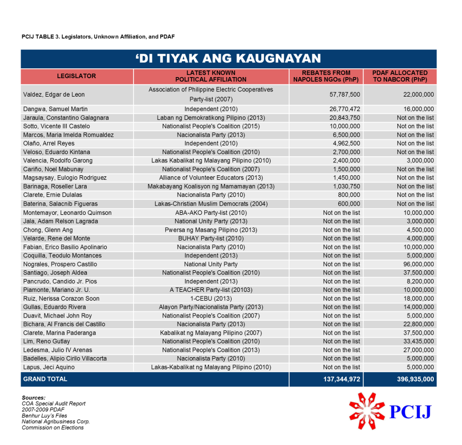 PCIJ Table. Di Tiyak