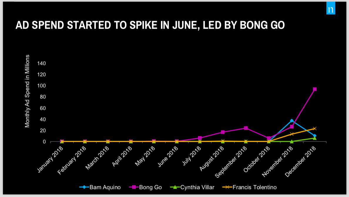 Nielsen 4. Bong Go led spike in ad spend