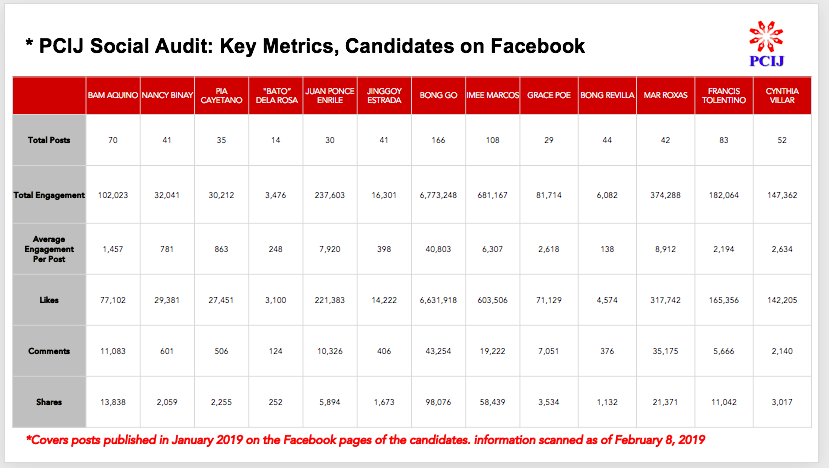 PCIJ Social Audit: Key metrics, Candidates on Facebook