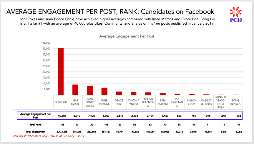 PCIJ Audit. Average Engagement per post, as of 8 Feb 19