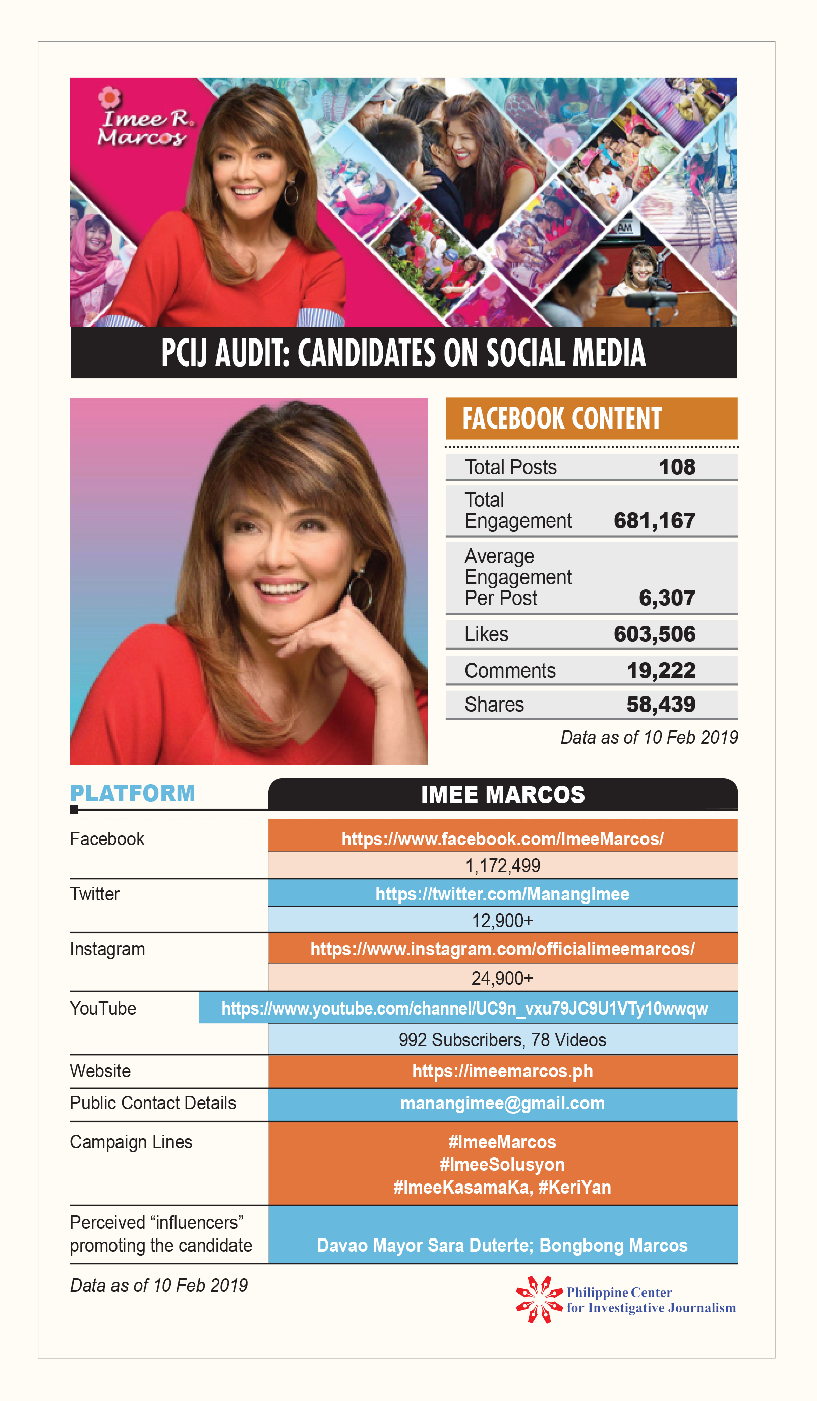 PCIJ Social Audit. Imee Marcos 10 feb 19