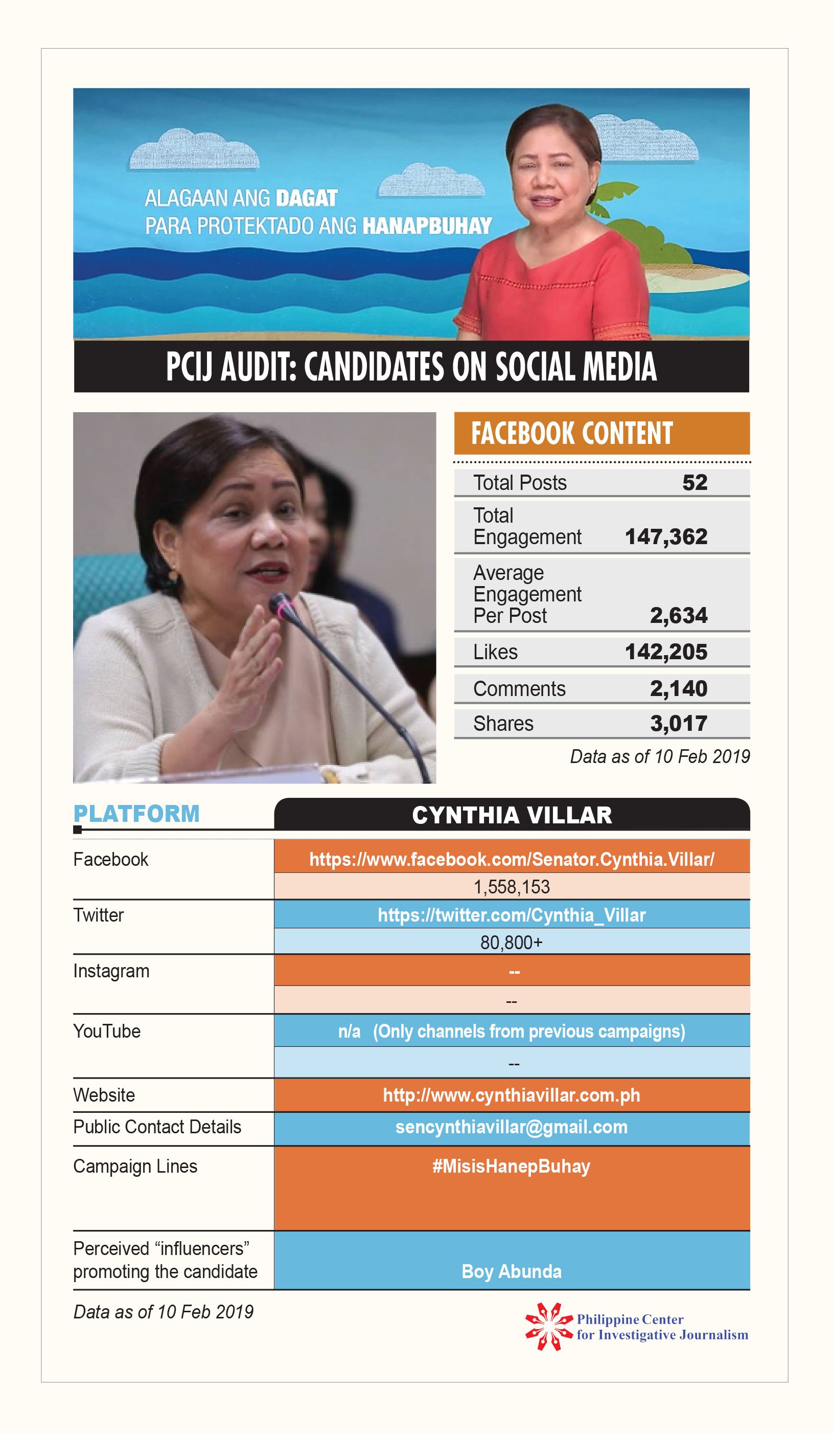 PCIJ Social Audit. Cynthia Villar 10 feb 19