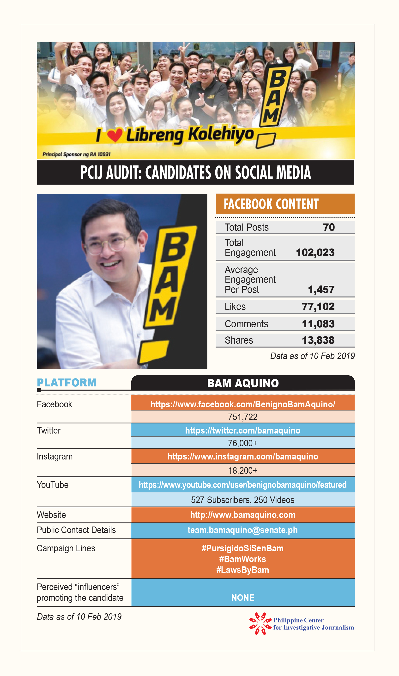 PCIJ Social Audit Bam Aquino, 10 feb 19
