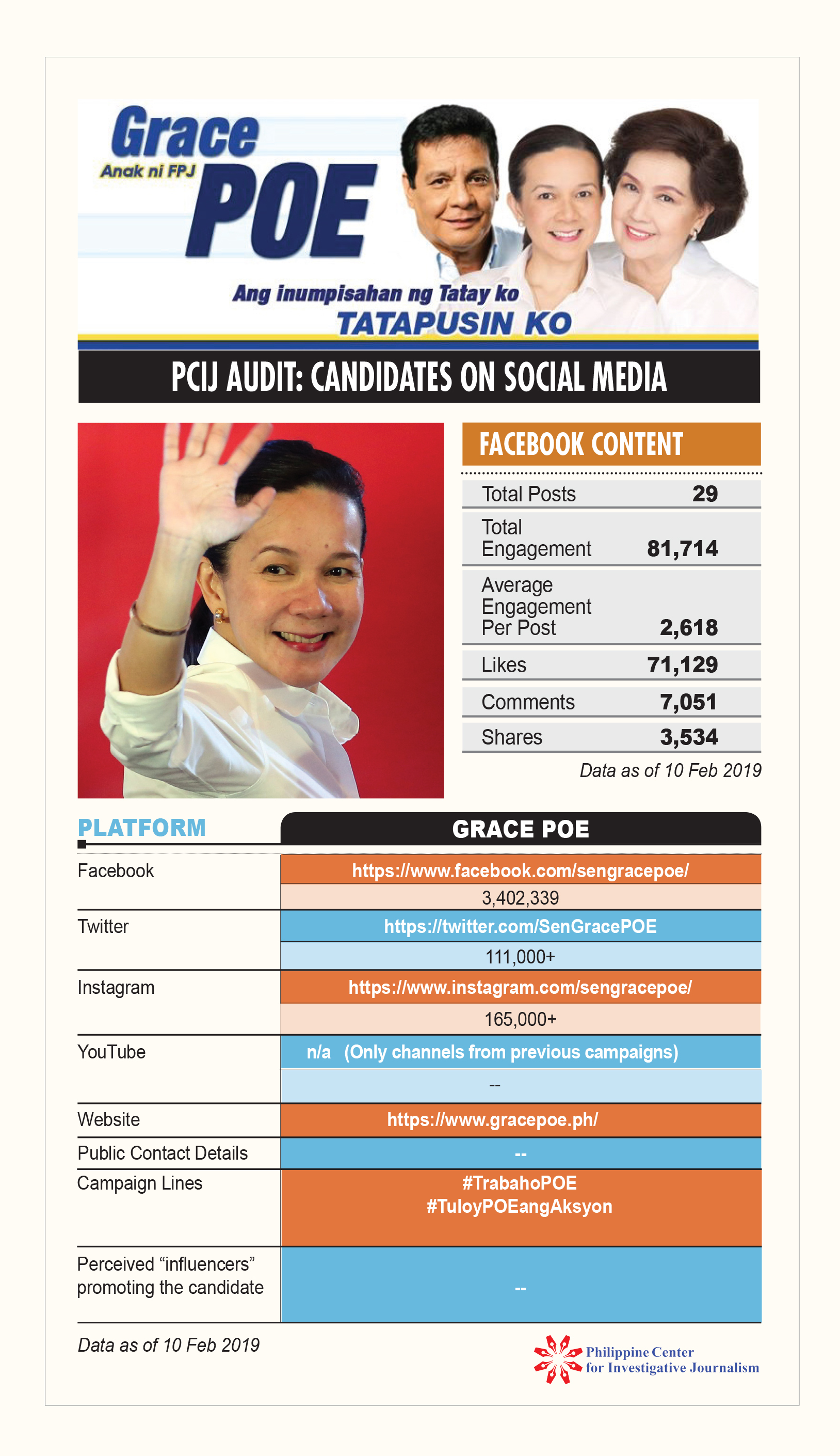 PCIJ Social Audit. Grace Poe 10 feb 19