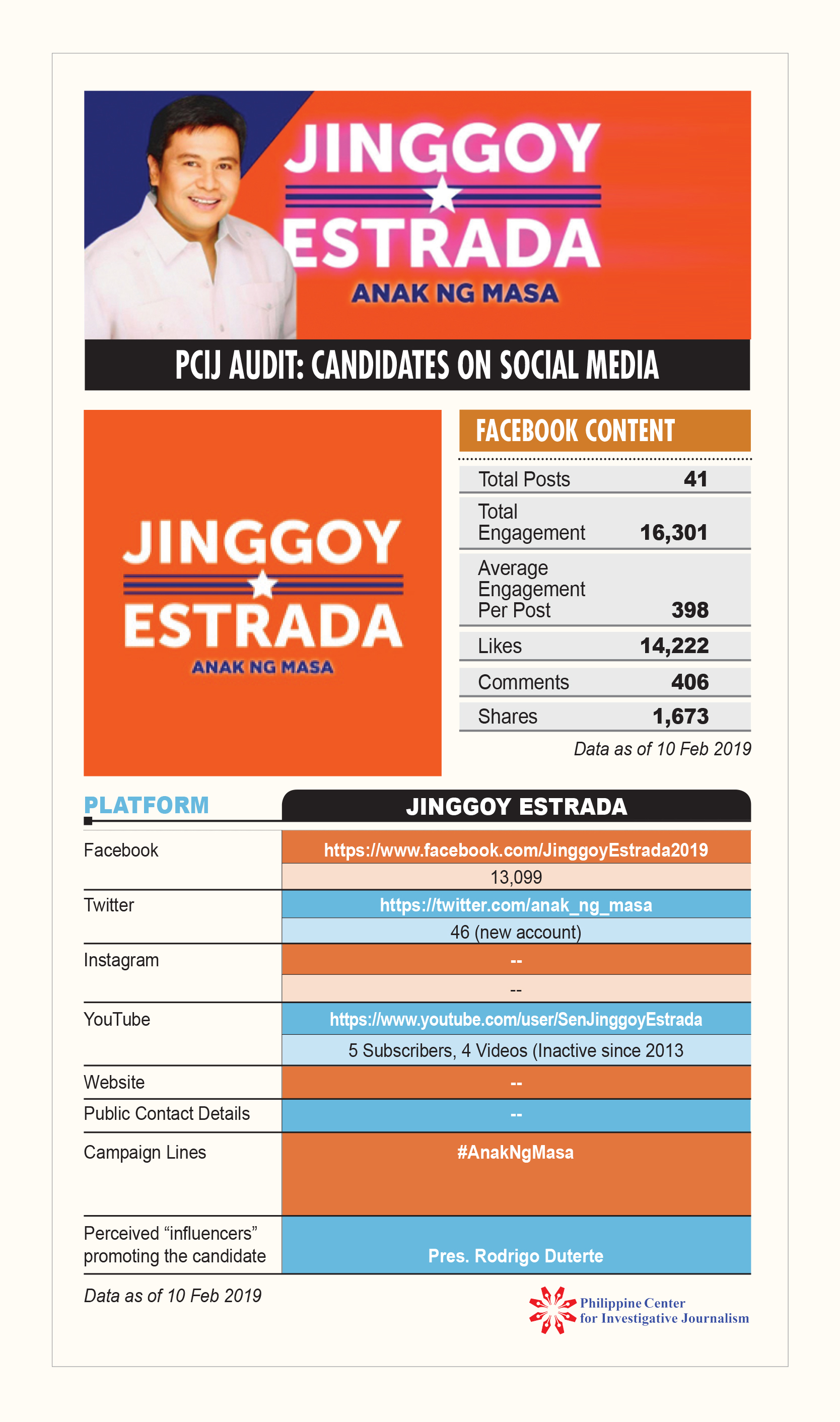 PCIJ Social Audit. Jinggoy Estrada 10 feb 19