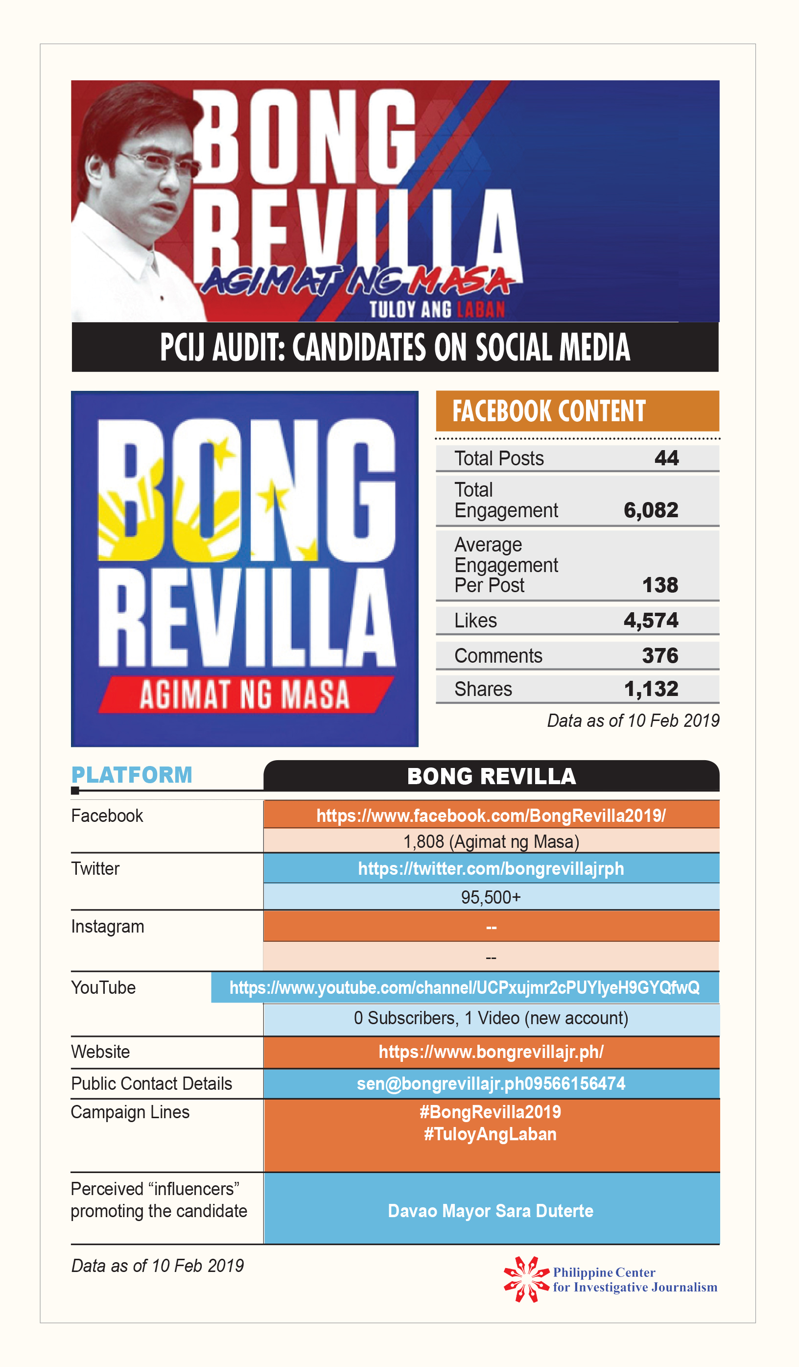 PCIJ Social Audit. Bong Revilla, 10 feb 19