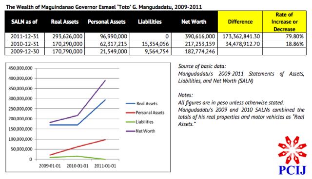 PCIJ. The Wealth of Maguindanao Governor Esmael _Toto_ G. Mangudadatu, 2009-2011